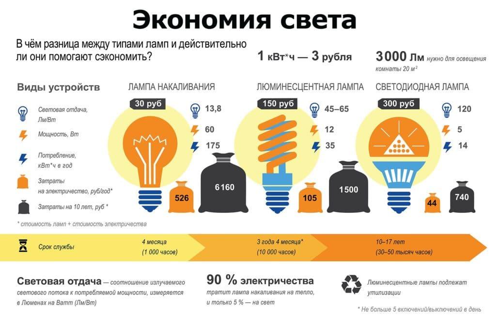 Как сэкономить электроэнергию: как уменьшить счет на свет