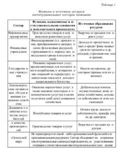 Роль и значение домашних хозяйств в российской экономике