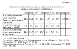 Основные макроэкономические показатели российского сектора домашних хозяйств