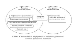 Определение финансов сектора домашних хозяйств