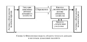 Финансовые ресурсы домашних хозяйств и система национальных счетов: точки соприкосновения