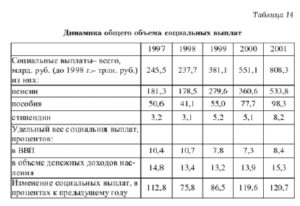 Анализ потока текущих доходов по счету вторичного распределения доходов домашних хозяйств