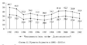 Валовой располагаемый доход домашних хозяйств