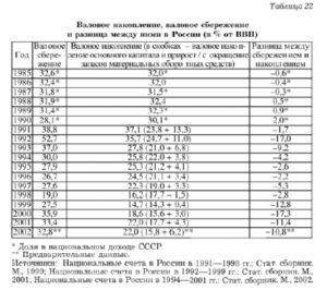 Особенности процесса трансформации сбережений в инвестиции в российской экономике