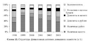 Финансовые активы: объемы, структура и тенденции капиталообразования